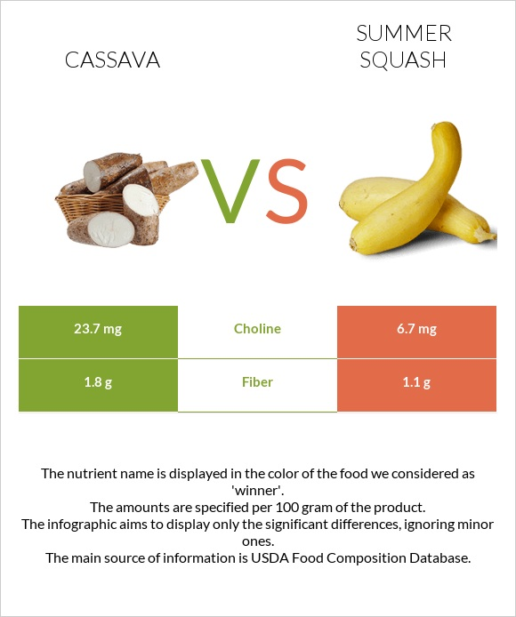 Cassava vs Summer squash infographic
