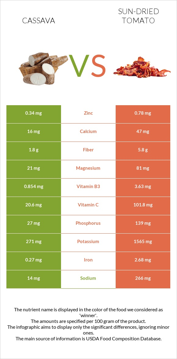 Cassava vs Sun-dried tomato infographic