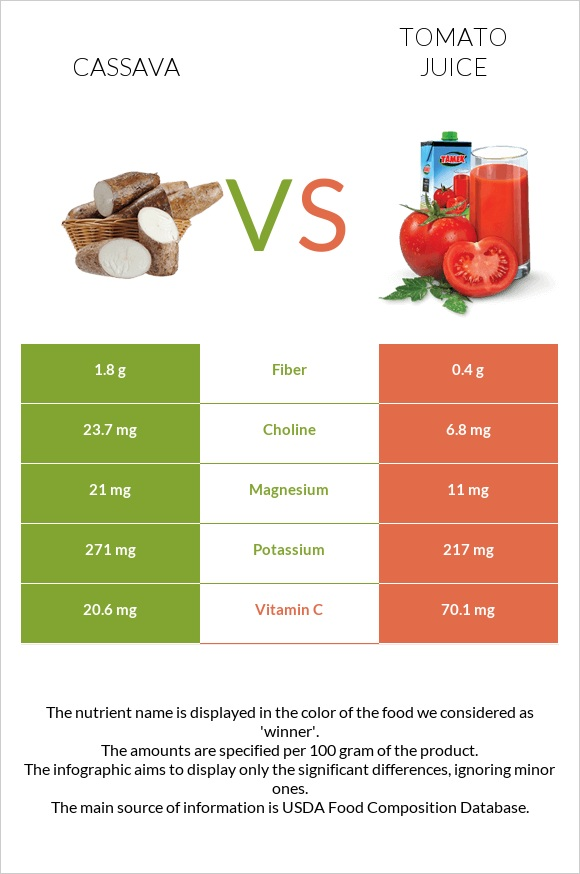 Cassava vs Tomato juice infographic