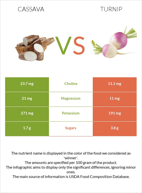 Cassava vs Turnip infographic