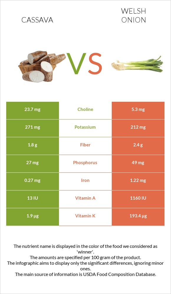 Cassava vs Welsh onion infographic