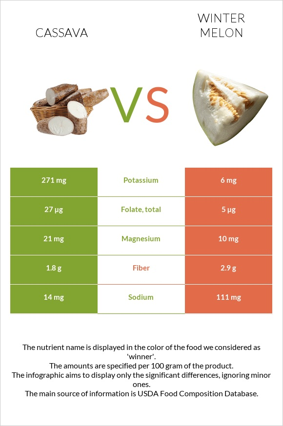 Cassava vs Winter melon infographic