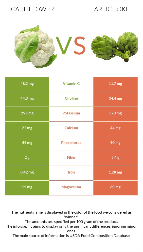 Cauliflower vs Artichoke infographic