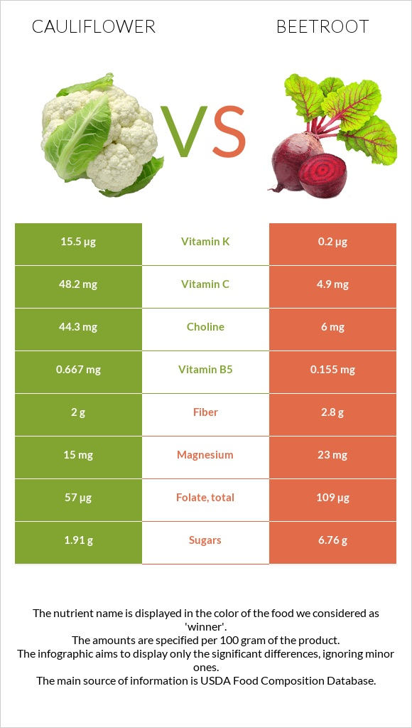 Cauliflower vs Beetroot infographic
