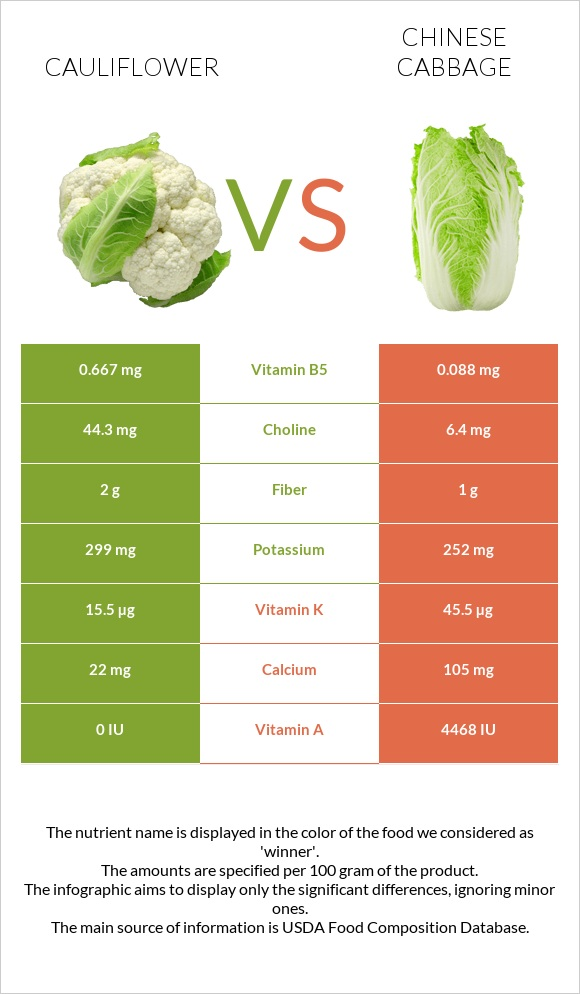Cauliflower vs Chinese cabbage infographic