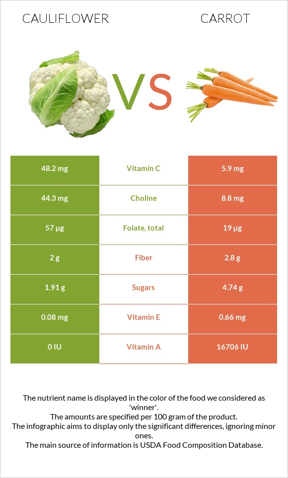 Cauliflower vs Carrot infographic