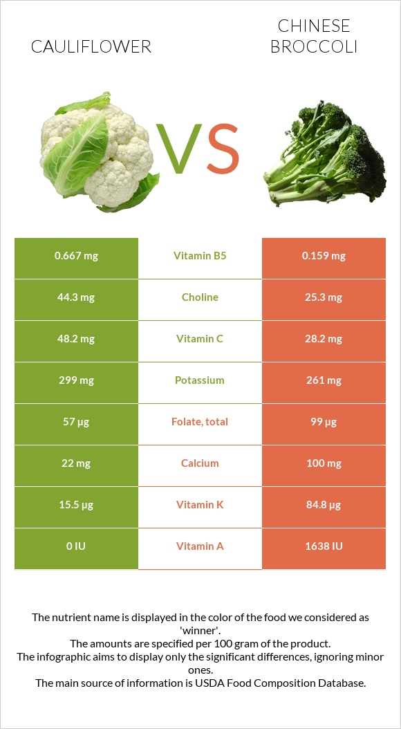 Cauliflower vs Chinese broccoli infographic