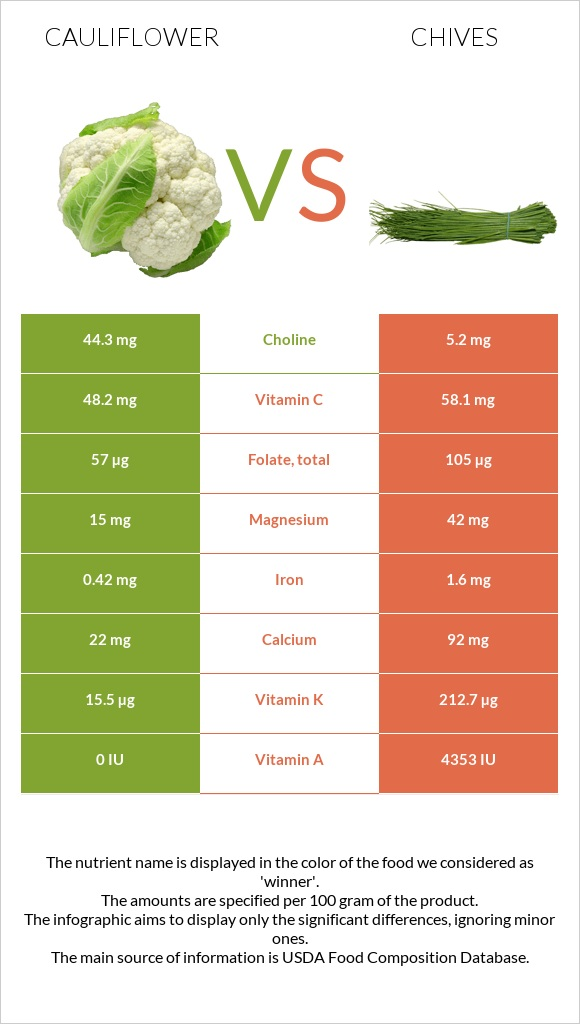 Cauliflower vs Chives infographic