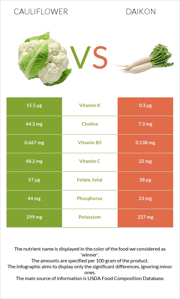 Cauliflower vs Daikon infographic