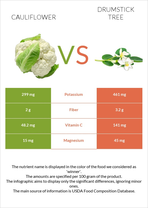 Cauliflower vs Drumstick tree infographic