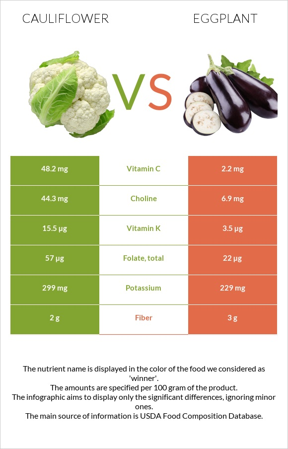 Cauliflower vs Eggplant infographic