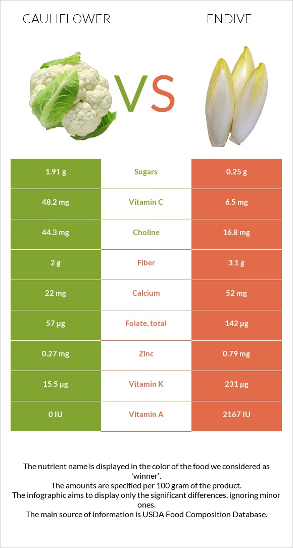 Cauliflower vs Endive infographic