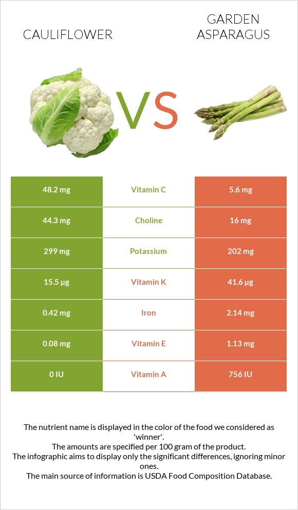 Cauliflower vs Garden asparagus infographic