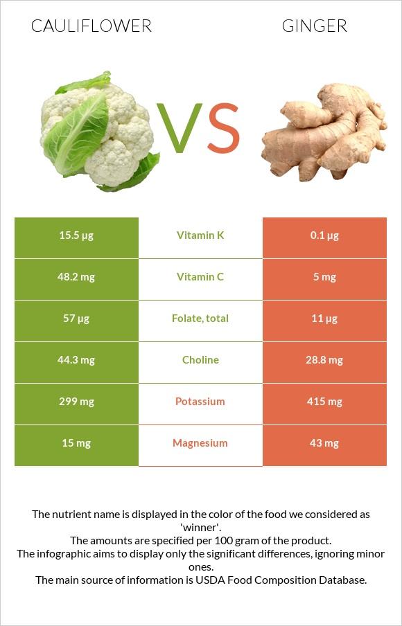 Cauliflower vs Ginger infographic