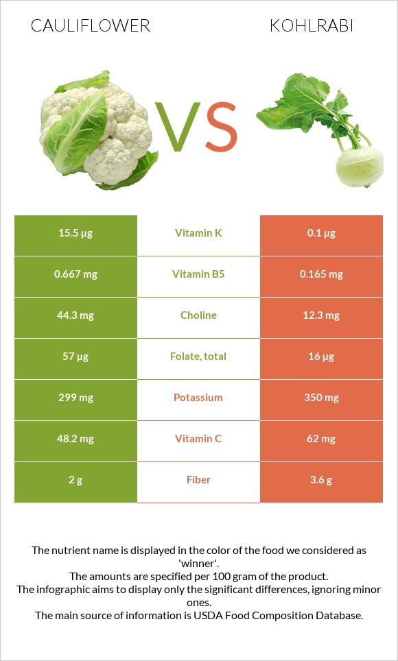 Cauliflower vs Kohlrabi infographic