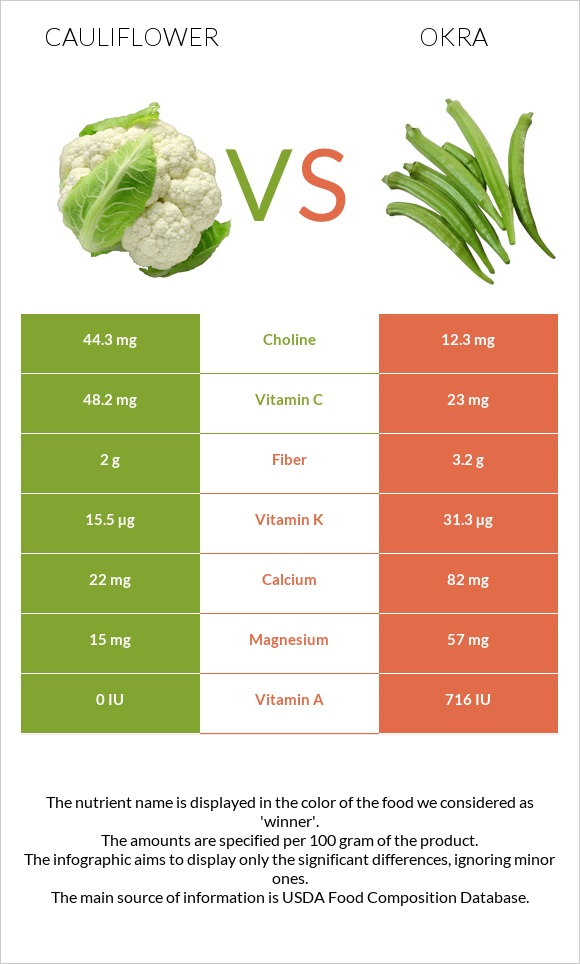 Cauliflower vs Okra infographic