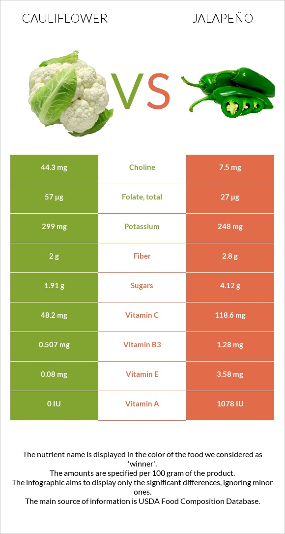 Cauliflower vs Jalapeño infographic