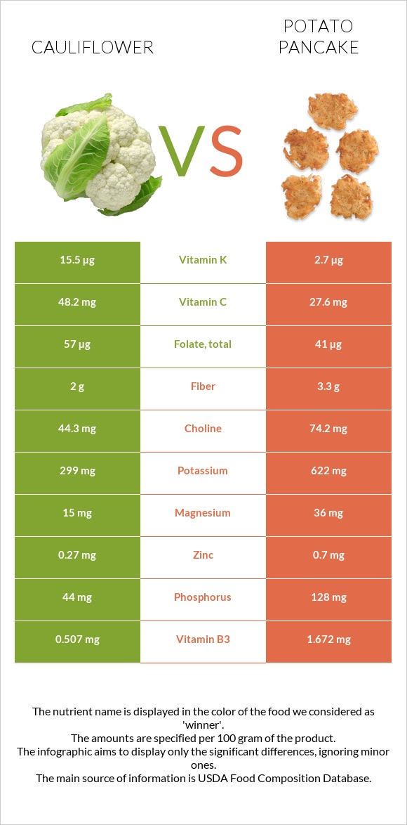 Cauliflower vs Potato pancake infographic