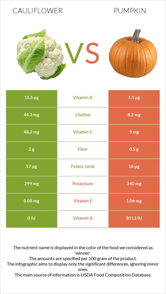 Cauliflower vs Pumpkin infographic