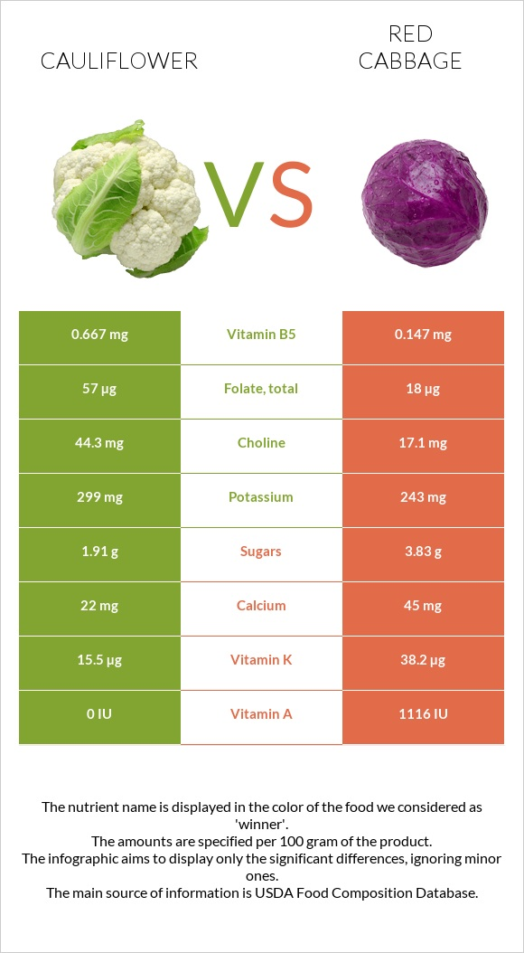 Cauliflower vs Red cabbage infographic