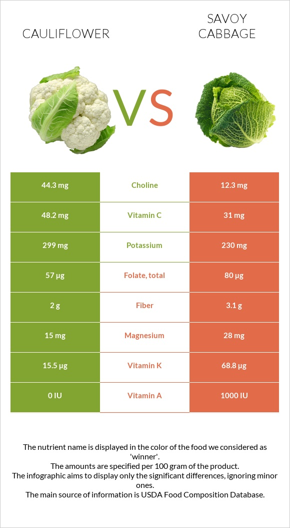 Cauliflower vs Savoy cabbage infographic