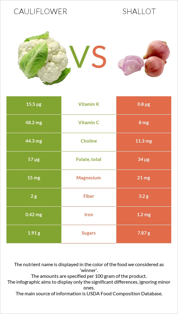 Cauliflower vs Shallot infographic