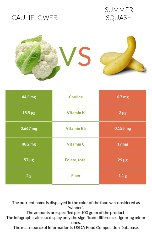 Cauliflower vs Summer squash infographic