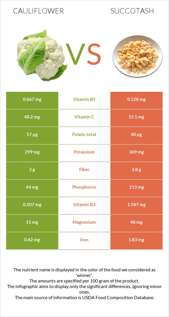 Cauliflower vs Succotash infographic