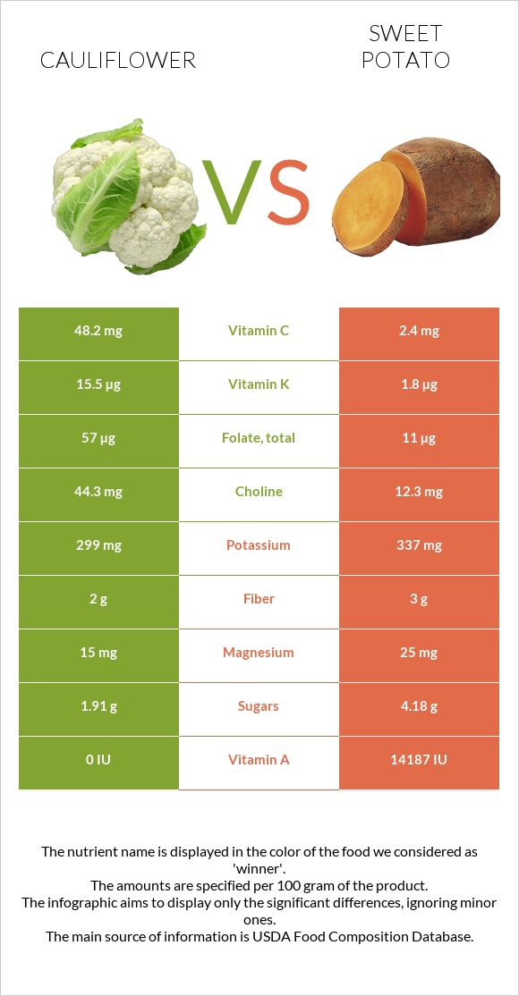 Cauliflower vs Sweet potato infographic