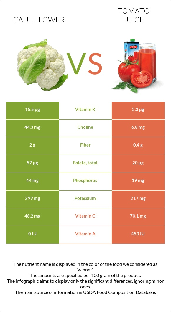 Cauliflower vs Tomato juice infographic