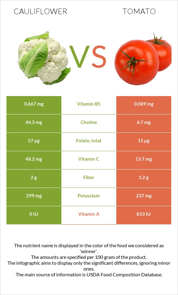 Cauliflower vs Tomato infographic