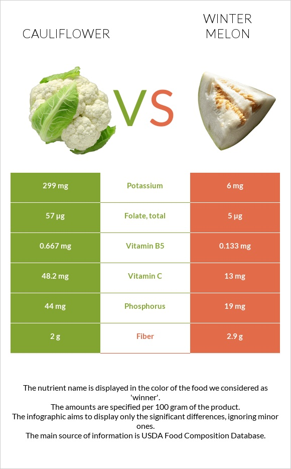 Cauliflower vs Winter melon infographic