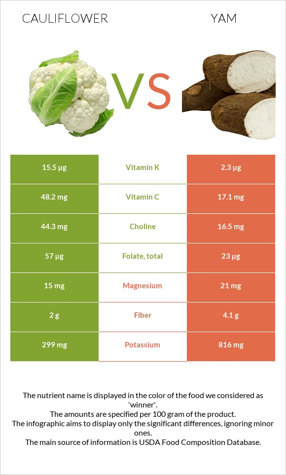 Cauliflower vs Yam infographic
