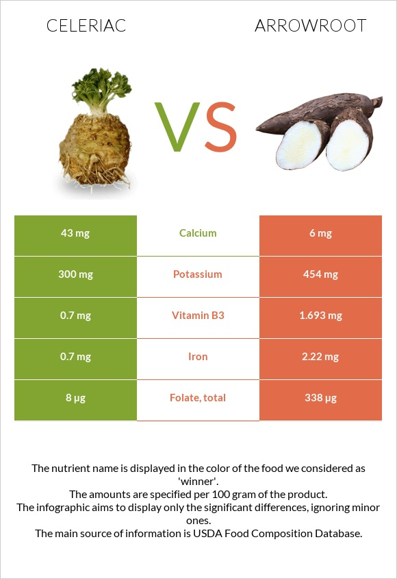 Celeriac vs Arrowroot infographic