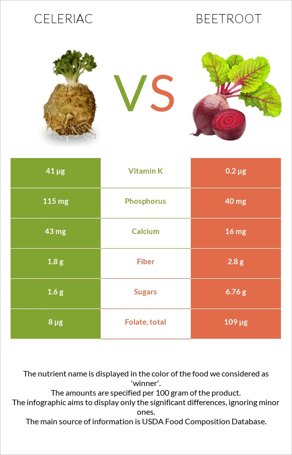 Celeriac vs Beetroot infographic
