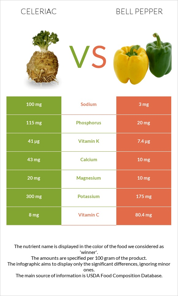 Celeriac vs Bell pepper infographic