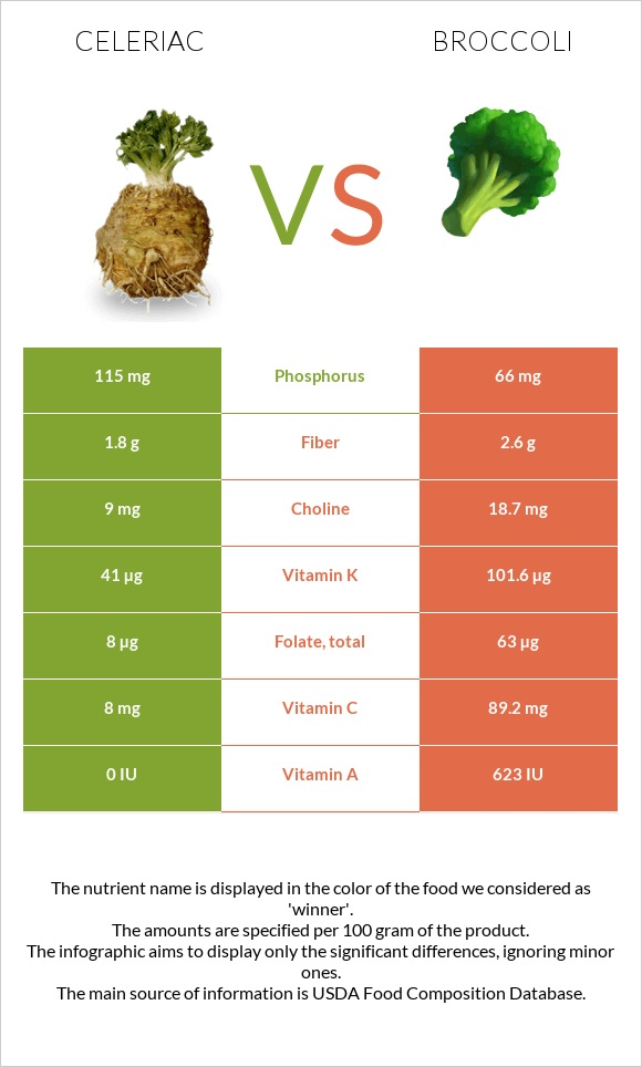 Celeriac vs Broccoli infographic