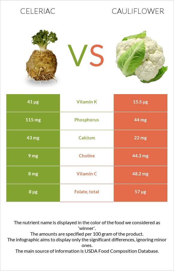 Celeriac vs Cauliflower infographic