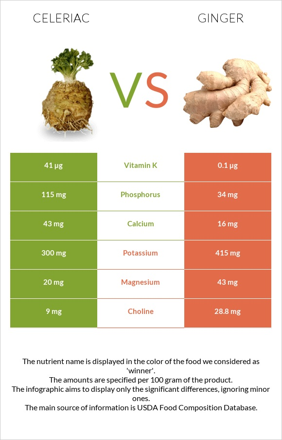 Celeriac vs Ginger infographic