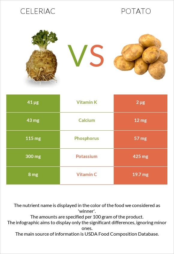 Celeriac vs Potato infographic