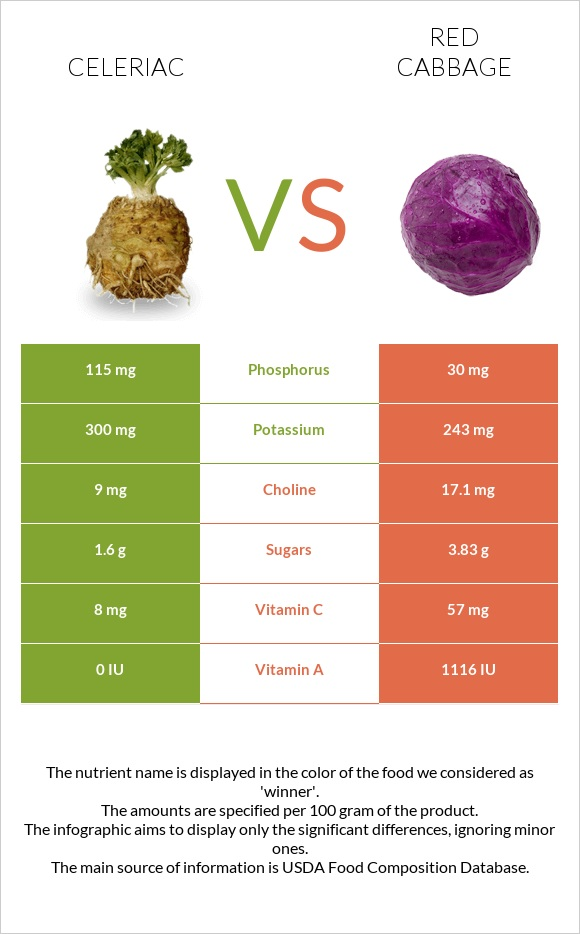 Celeriac vs Red cabbage infographic