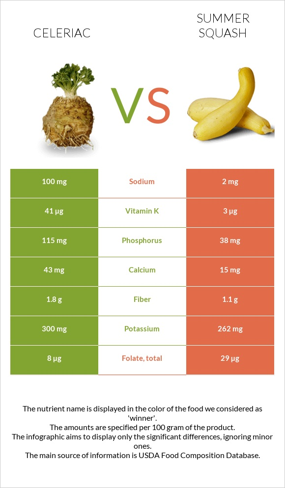 Celeriac vs Summer squash infographic