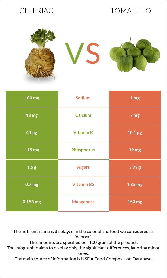 Celeriac vs Tomatillo infographic