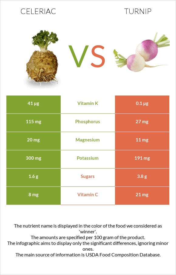 Celeriac vs Turnip infographic