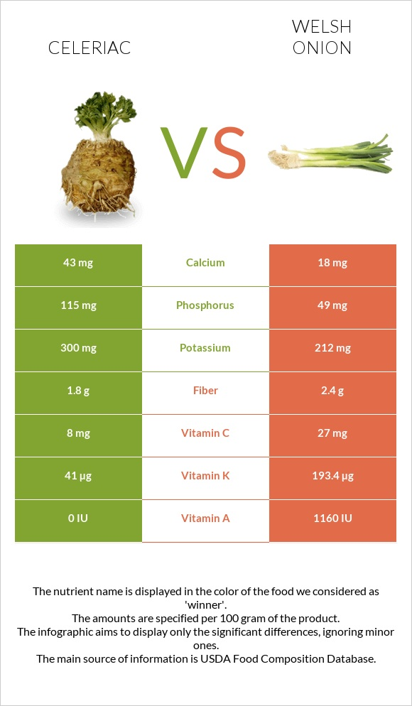 Celeriac vs Welsh onion infographic