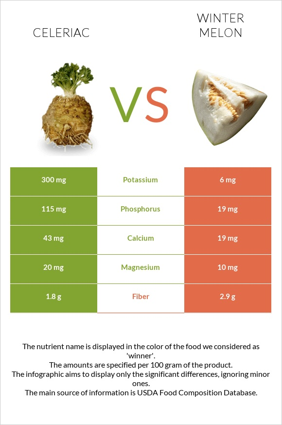 Celeriac vs Winter melon infographic
