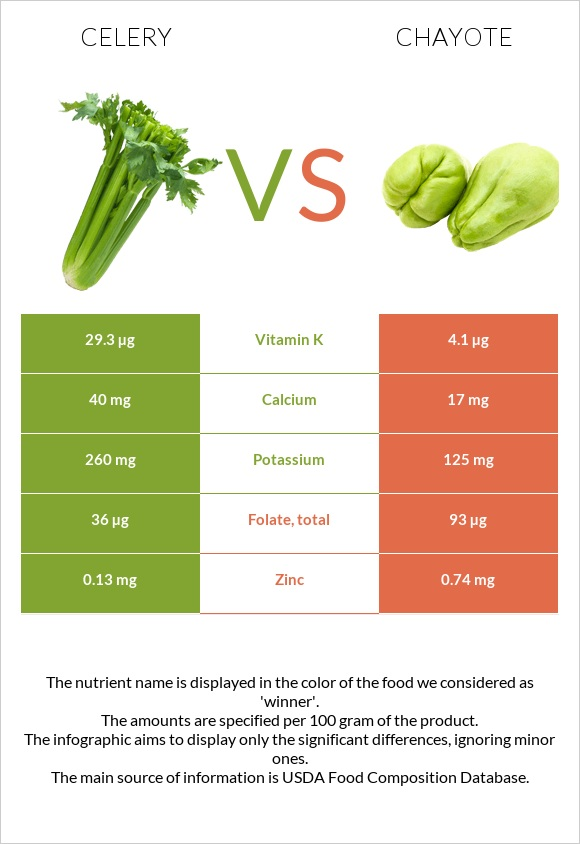 Celery vs Chayote infographic