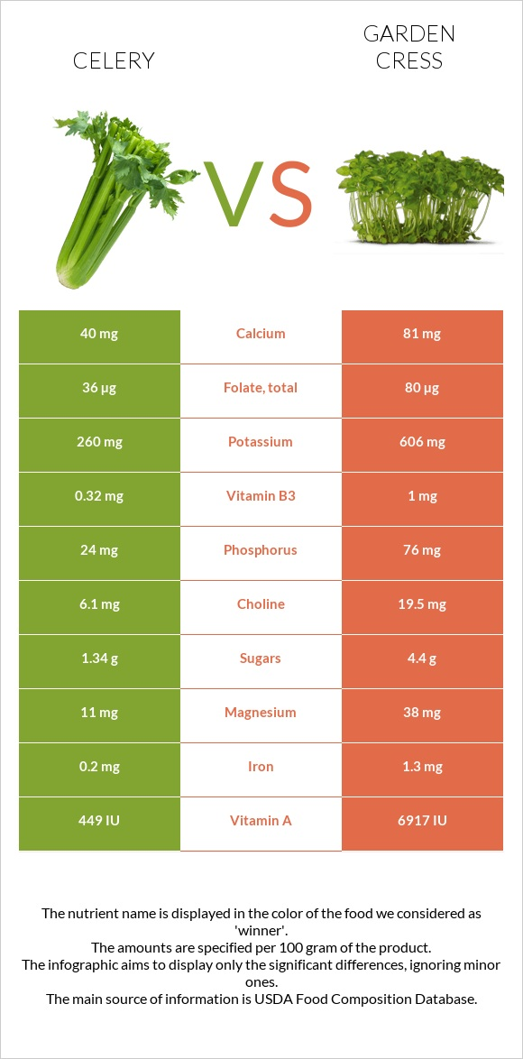 Celery vs Garden cress infographic