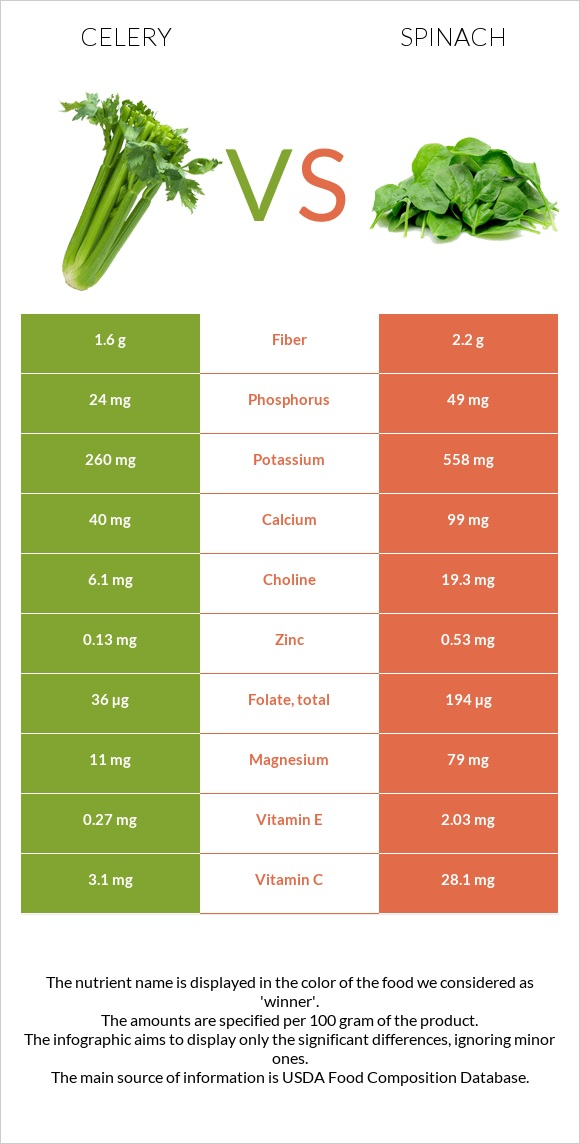 Celery vs Spinach infographic