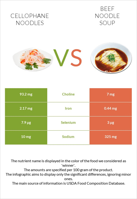 Cellophane noodles vs Beef noodle soup infographic
